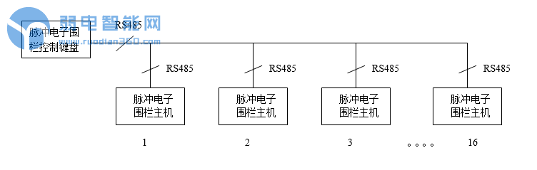 [干货]你必须知道的9种脉冲电子围栏联网方式
