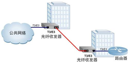 时分多路转换光纤收发器