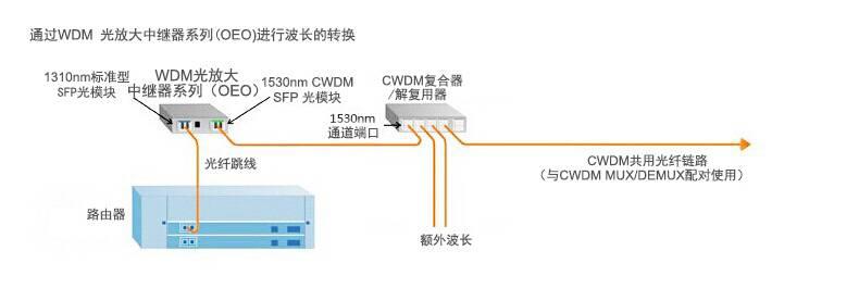 WDM光放大中继器