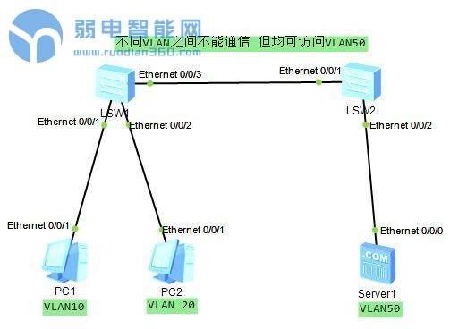 华为交换机实现不同vlan间PC不可互访,而不同vlan的PC均可访问服务器的特殊配置