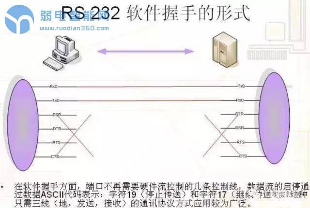 详解RS232、RS485、RS422、串口握手
