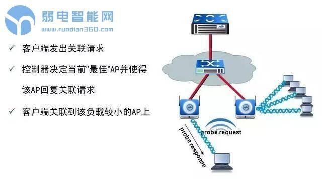 标准型无线网络覆盖系统设计方案
