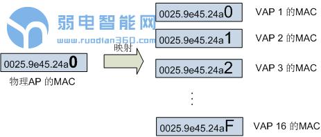 WLAN从入门到精通-基础篇】:WLAN常用概念