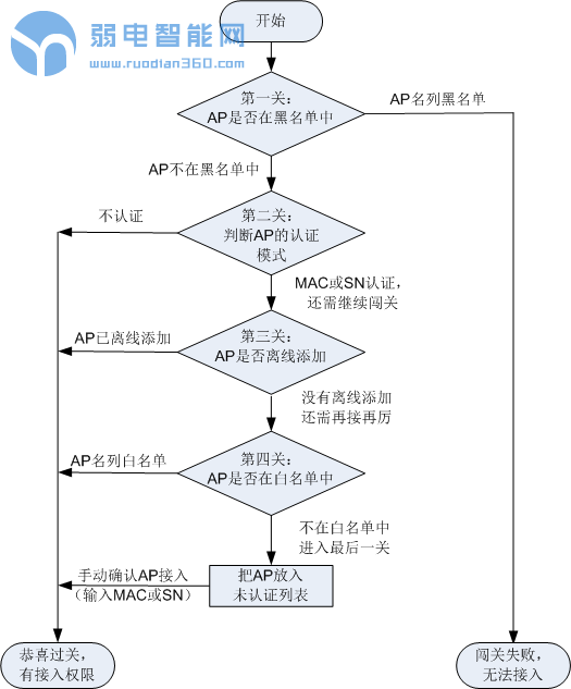 【WLAN从入门到精通-基础篇】:AP上线过程
