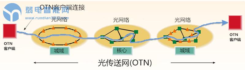 OTN网络