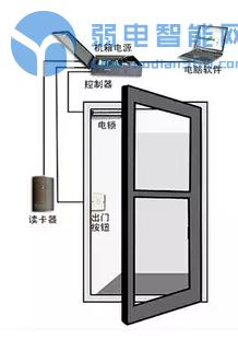 告诉你门禁系统是怎么安装的?