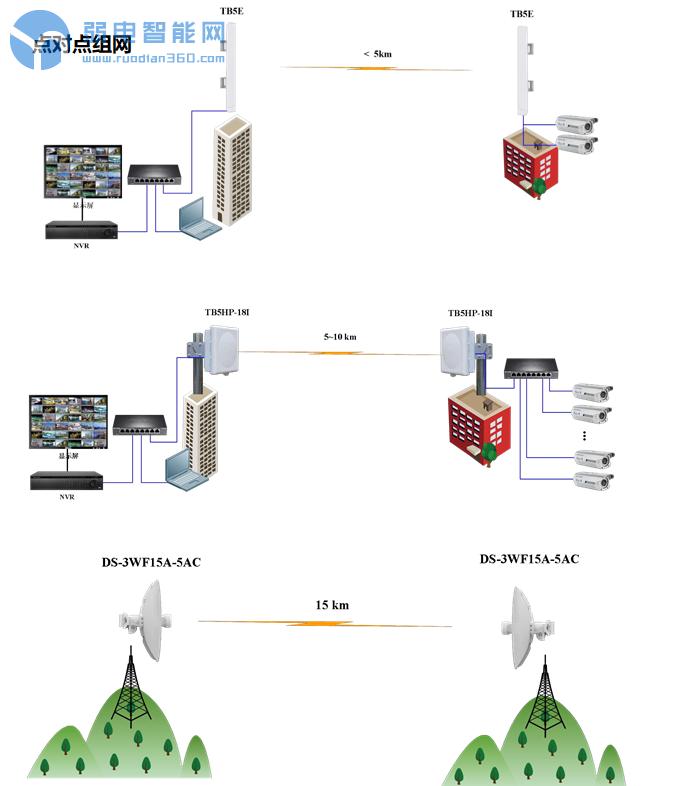 无线网桥点对点组网
