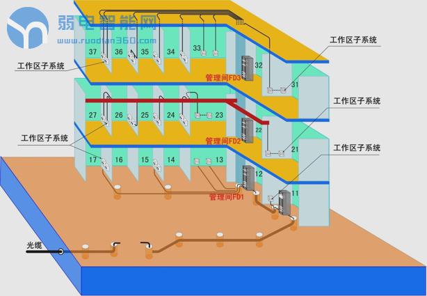 综合布线工作区子系统