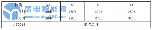 弱电设计图标准