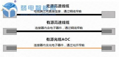 分析高速线缆DAC和有源光缆AOC的优点和缺点