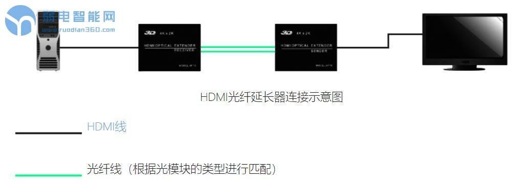 """00米、300米远距离HDMI信号怎么实现?"""""""
