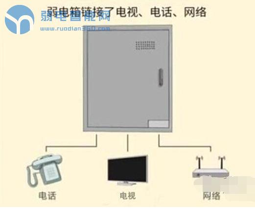 家装中强电弱电有什么不同?如何安装强电弱电箱?