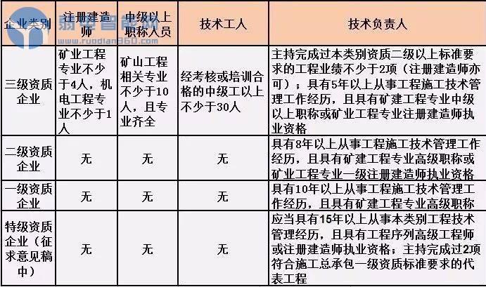 (2019版)国家调整了施工总承包资质标准的人员要求