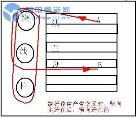 光纤交接箱尾纤布线你知道应该怎么做才规范吗?