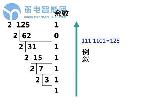 通过几个图,来清楚了解ip地址