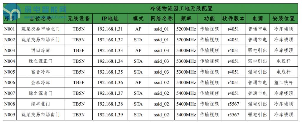 无线网桥配置记录表