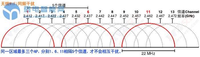 同频干扰 无线WiFi信道 无线WiFi同频干扰