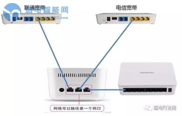 如何合并叠加多条宽带,使局域网速度更快?