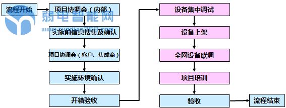 网络项目流程
