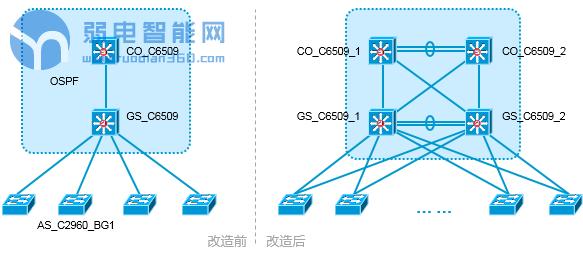 网络工程业务类型概述及网络割接介绍