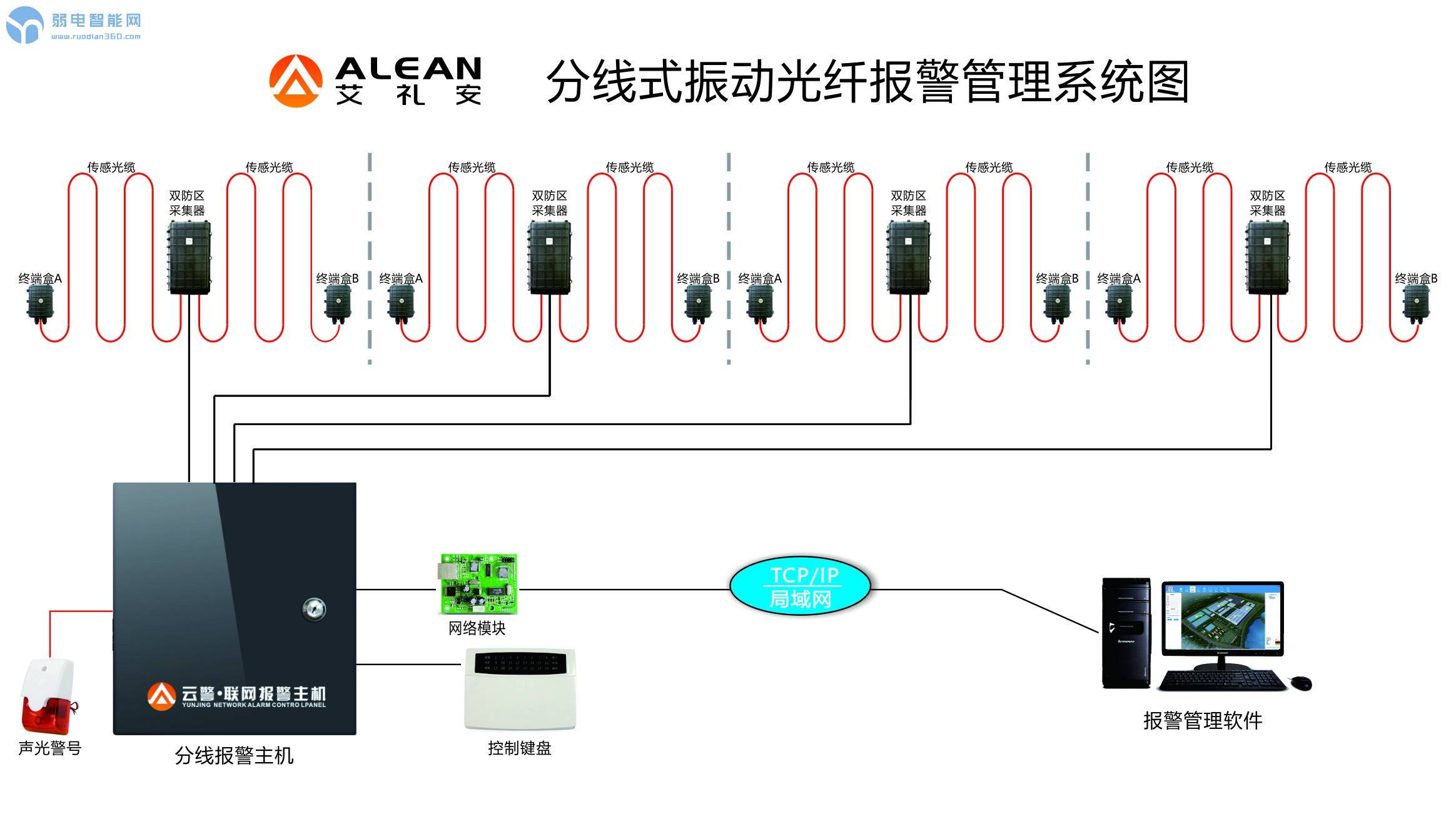 振动光纤分线式报警管理系统