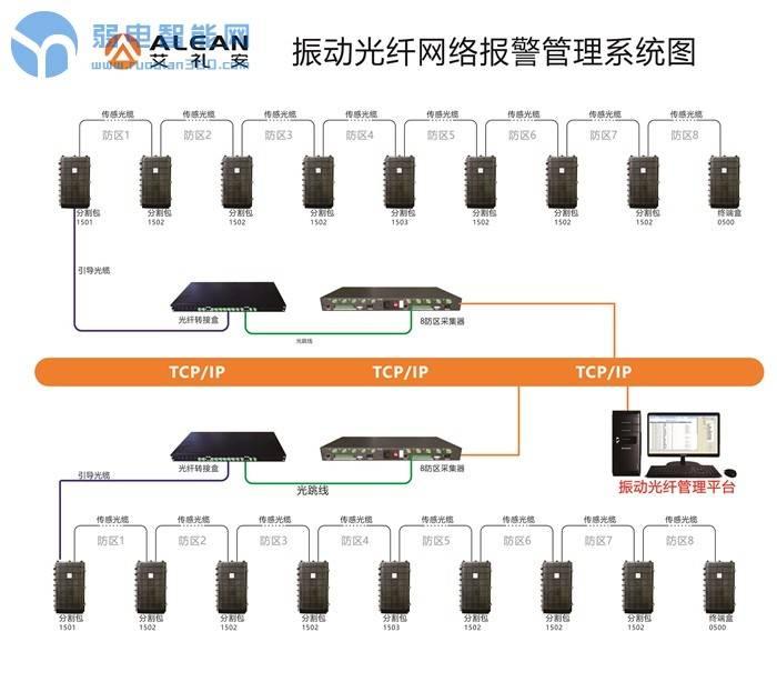 振动光纤网络报警管理系统