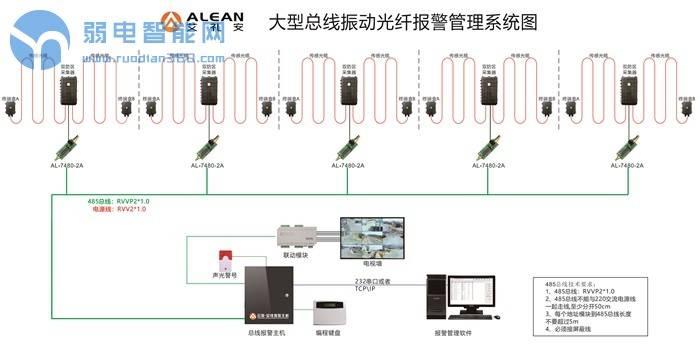 振动光纤总线式报警管理系统