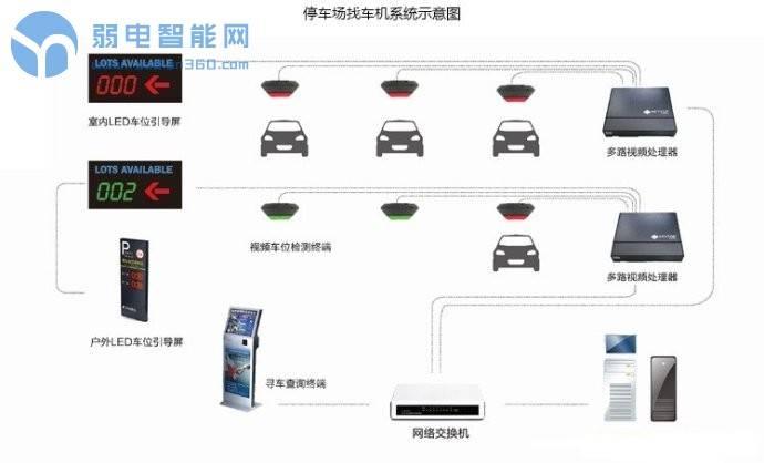 智慧全视频停车场系统解决方案
