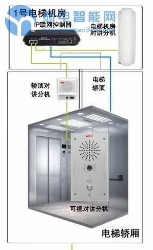 电梯五方通话对讲系统到底是哪五方?