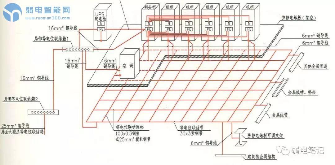 一篇文章说清楚机房静电地板的等电位做法