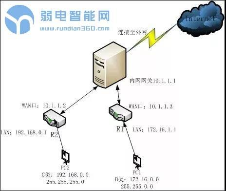 不同网段的网络设备之间如何互访?