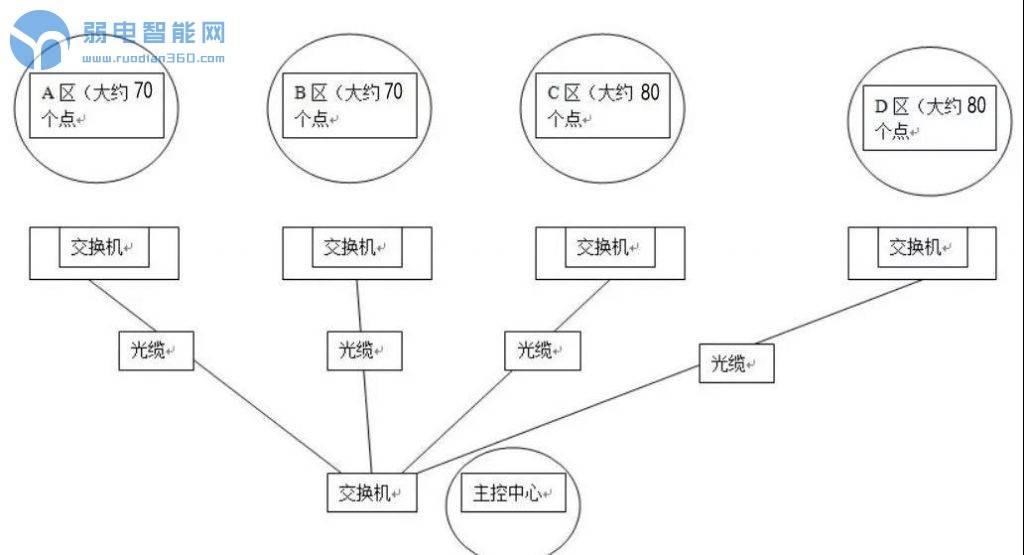监控系统IP分配