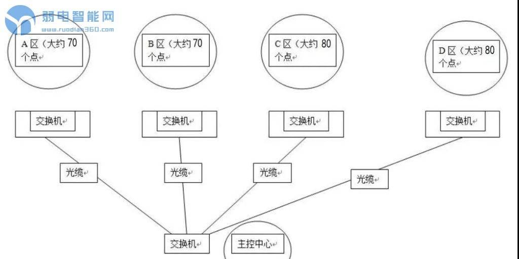 网络监控IP分配