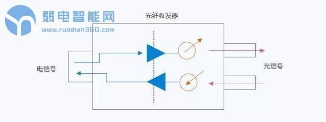 你知道<a href='/' target='_blank'><u><a href='/' target='_blank'><u>弱电</u></a>系统</u></a>中有多少种光纤收发器吗,都怎么用的?