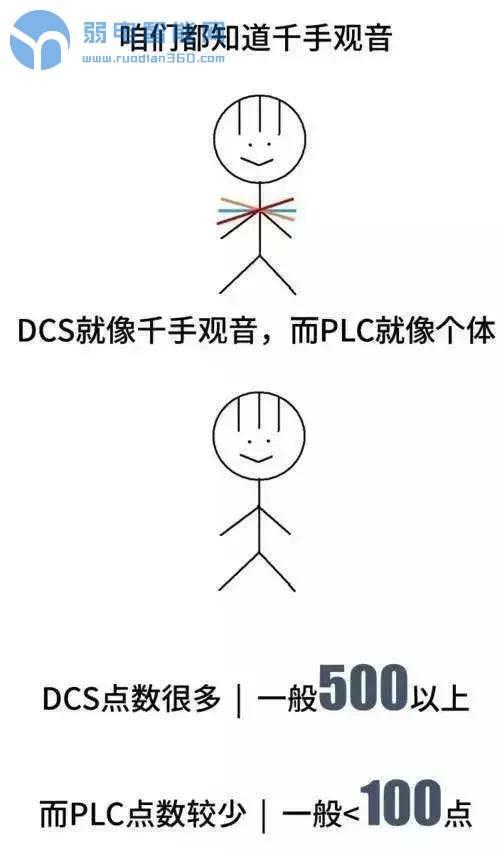 用漫画解释DCS、PLC、FCS控制系统的区别,一看就懂了
