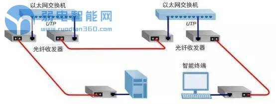 你知道弱电系统中有多少种光纤收发器吗,都怎么用的?