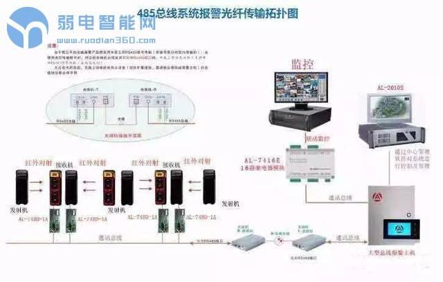 【干货】周界主动红外对射接线安装详细图解