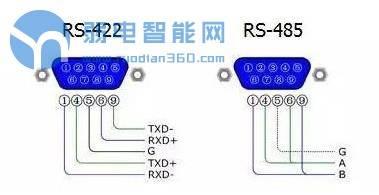 你真的了解RS-422与RS-485串行接口标准吗?