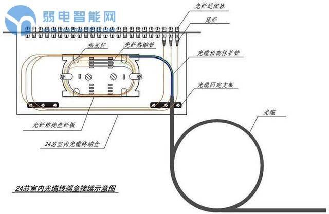 你知道光缆、终端盒、尾纤之间的关系吗?