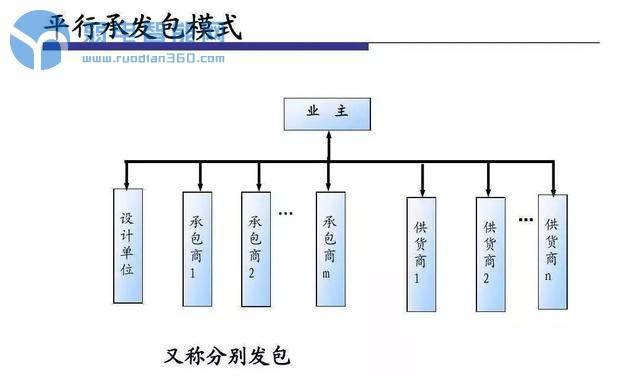 不知道这7大工程承包模式,千万不要说自己是干弱电工程的!