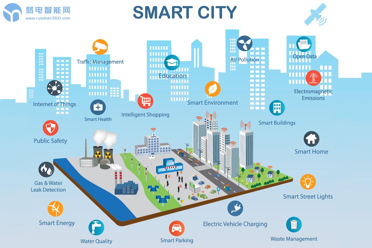 报告:2027年全球智慧城市市场规模将达5457亿美元