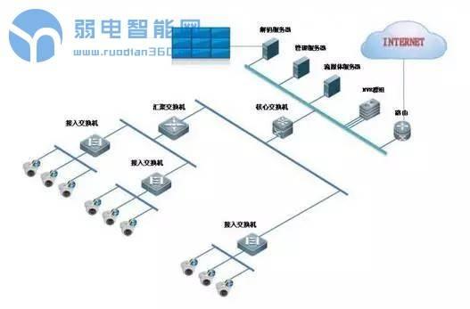 监控安装必看,网络摄像机系统如何选择交换机?
