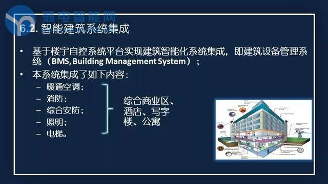 综合体智慧大厦如何做智能化弱电系统设计