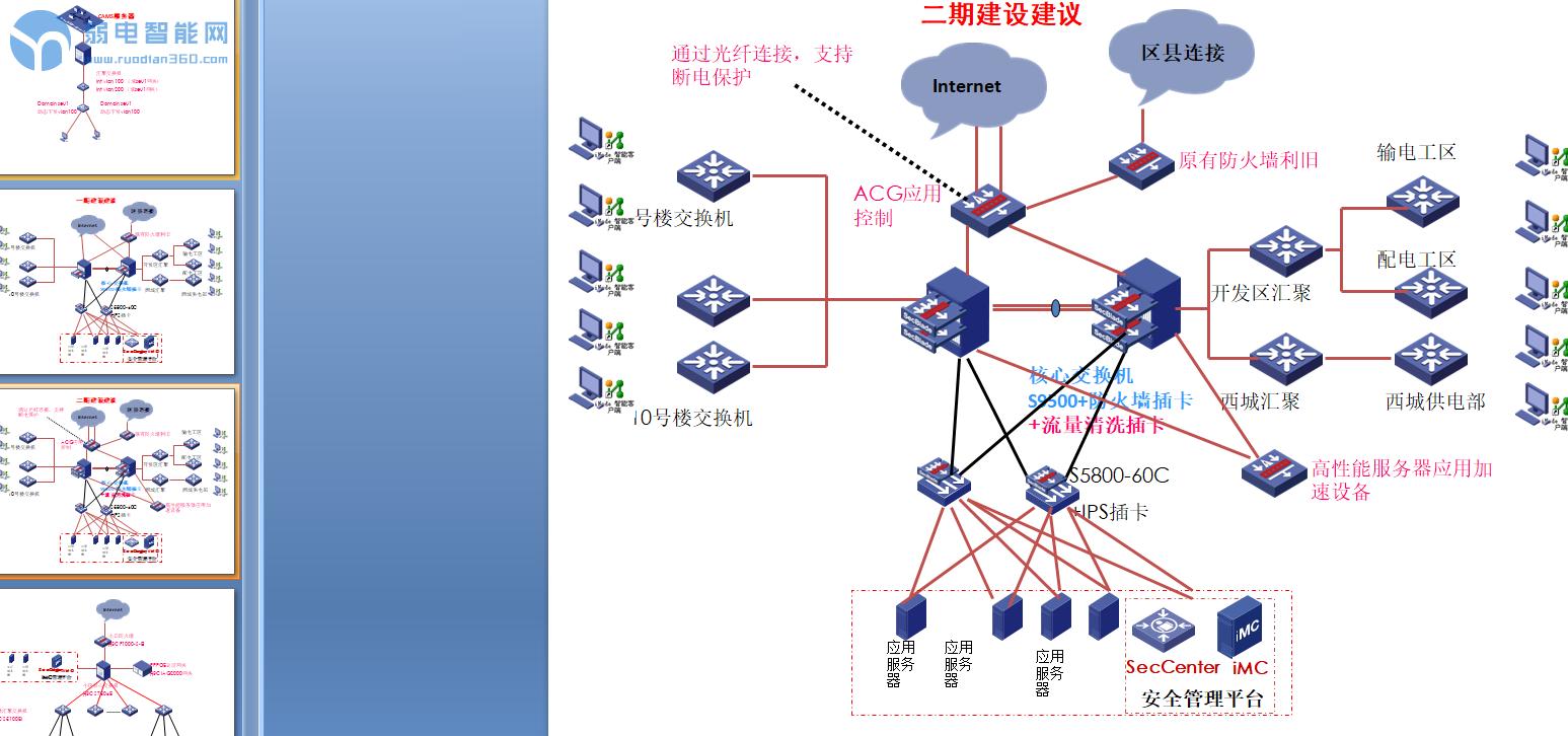 最全VISIO图标集,附带医院和体育中心网络拓扑方案