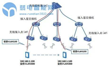 校园无线网络覆盖系统设计方案