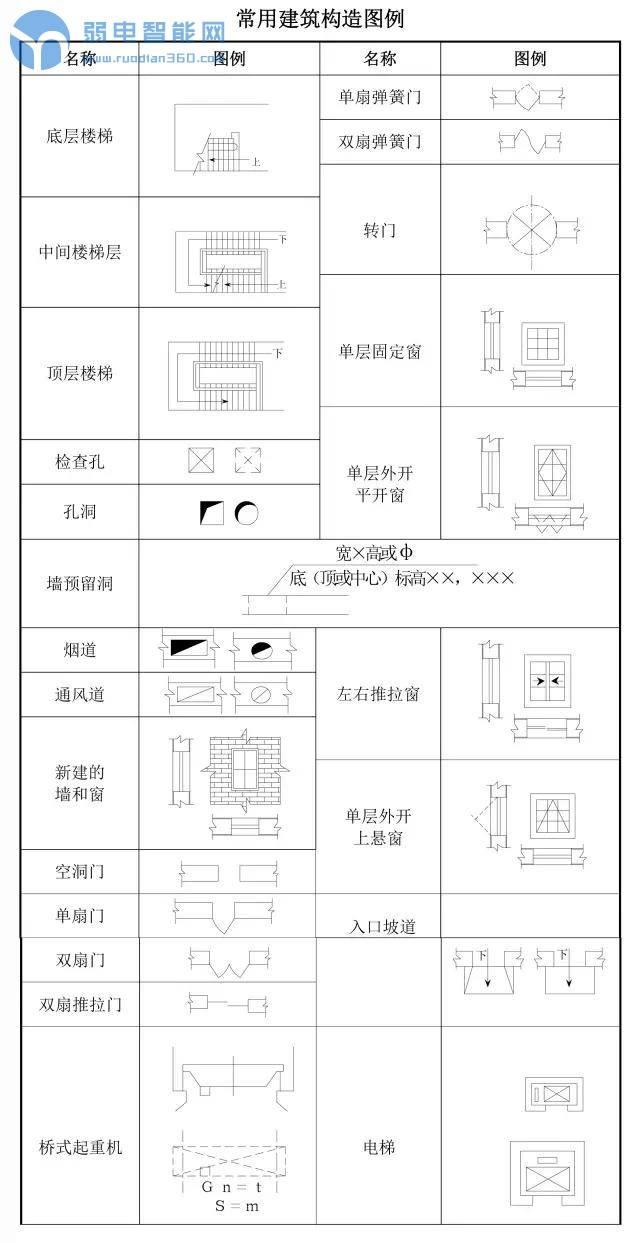 硬核干货:弱电工程施工必须要知道的CAD图纸常见图例