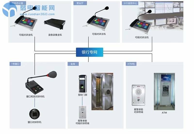 现代化银行对讲系统如何组建?