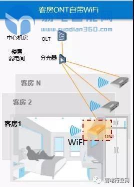 什么是POL全光网络?一文了解清楚智慧酒店全光网络解决方案