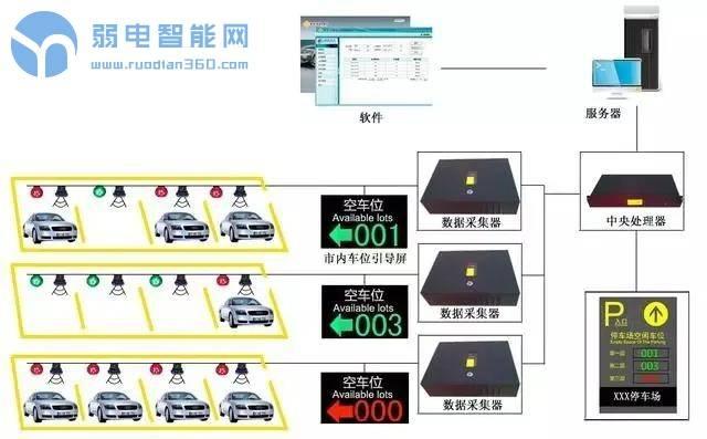 智能停车场系统的组成到安装