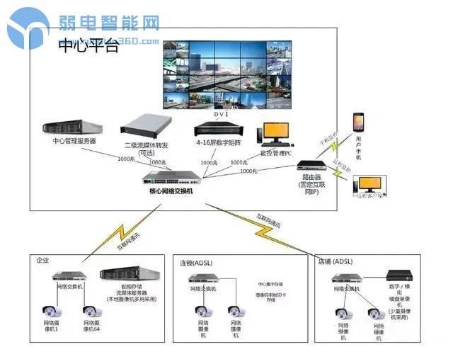 监控系统中的视频解码器、数字矩阵与综合监控一体化平台有什么区别,到底是干什么的?